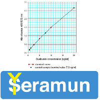 [Seramun] [BEST] Vaccine Control Kits