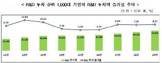 국내 R&D 1000대 기업 2019년도 투자 약 54조 원…전...