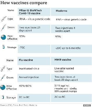 두 회사가 제공한 최신 분석자료에 의하면, 화이자/바이오엔텍 COVID-19 후보백신의 유효성은 95%라고 한다. 유사한 제품과의 경쟁에서 밀리지 않으려는 듯, 화이자/바이오엔텍은 11월 18일, 얼
