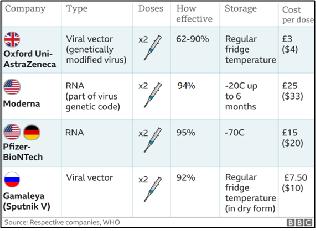 하루가 멀다 하고 COVID-19 백신에 대한 놀라운 소식이 보도되는 가운데, 바이오텍 업체인 모더나는 11월 30일 30,000명을 대상으로 한 효능시험