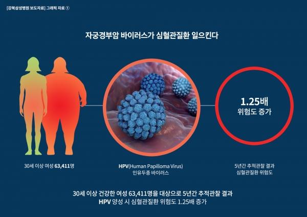 자궁경부암 바이러스, 심장질환도 유발한다