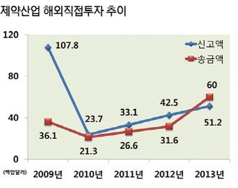 ������ �ؿ��������� ���� (2009~2013)