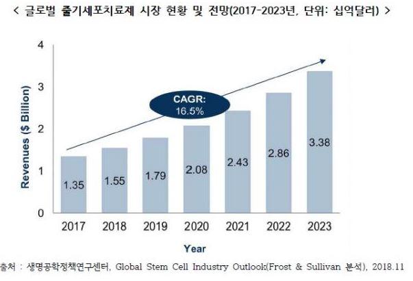 글로벌 줄기세포치료제 시장 현황 및 전망 (2017 ~ 2023년)