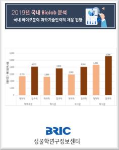 BioJob 분석보고서 - 2019년도 결산