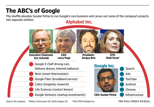 Google의 조직개편에 따른 주요인사 이동