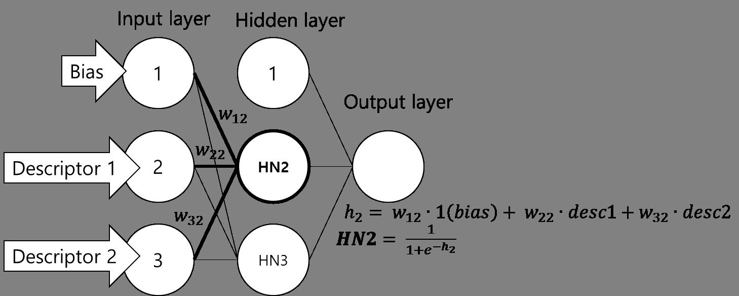Input node들로부터 2번째 hidden node로 값이 전달되는 과정