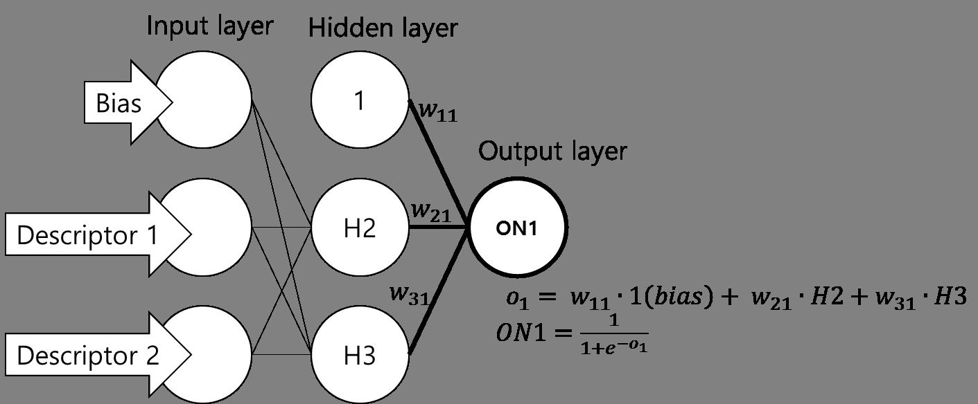Hidden node들로부터 output node로 값이 전달되는 과정