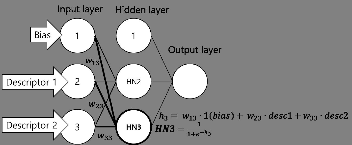 Input node들로부터 3번째 hidden node로 값이 전달되는 과정