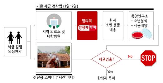 기존의 세균 검출 과정(위)과 진단용 스피너(아래)