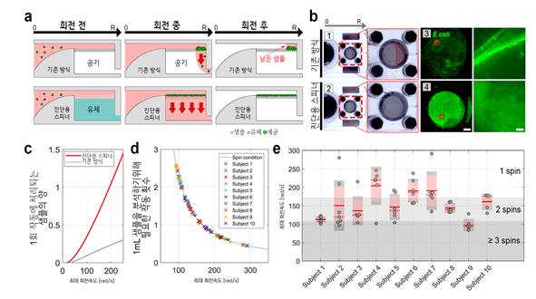 진단용 피젯 스피너의 미세유체 구동원리와 데이터
