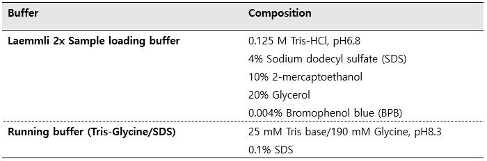 SDS-PAGE buffers