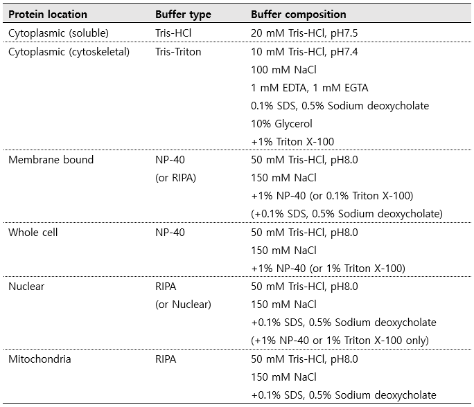 Protein extraction buffers