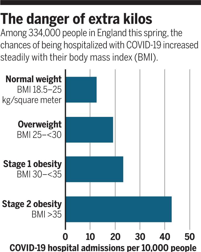 비만: COVID-19 백신의 걸림돌 될 듯