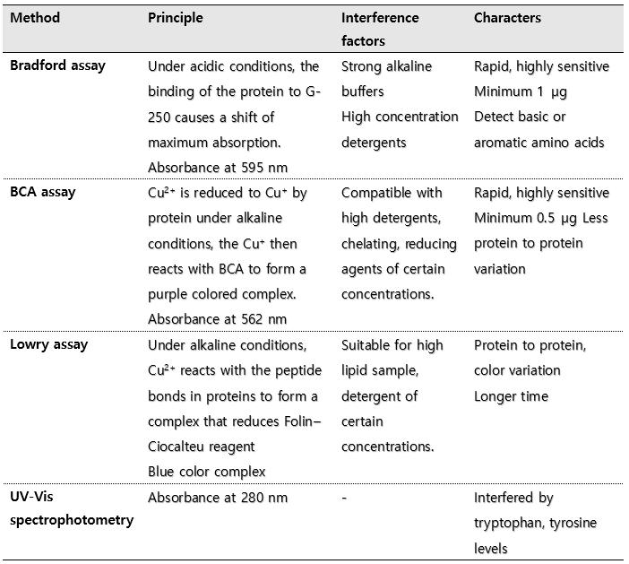Protein quantification methods