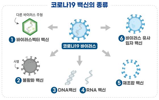 코로나19 백신의 특징 및 작용원리
