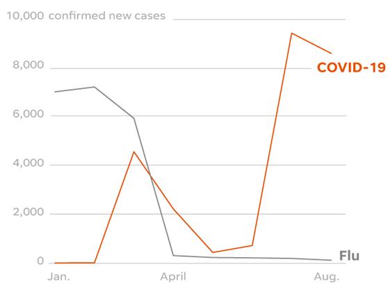 In 2020, flu cases tumbled as Australians took measures against COVID-19