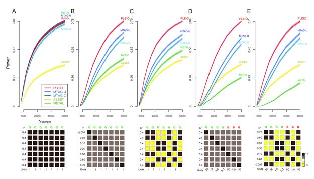 핵심유전자 발굴 알고리즘들의 비교