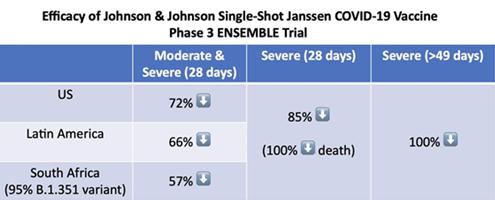 존슨&존슨의 원샷 백신, 신속한 백신 보급의 희망