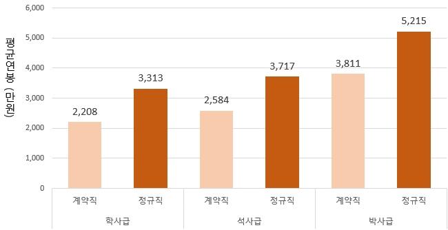 학력별 정규직/계약직 평균연봉 비교