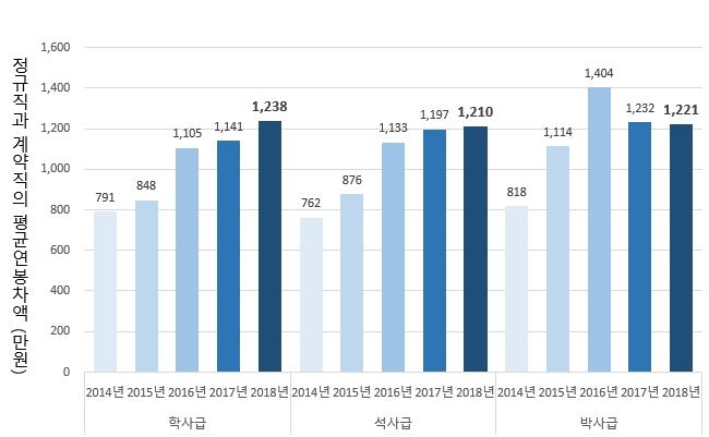 학력별 정규직/비정규직의 평균연봉 차액
