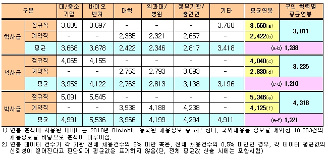 기관별, 학력별, 채용방식별 평균연봉 현황