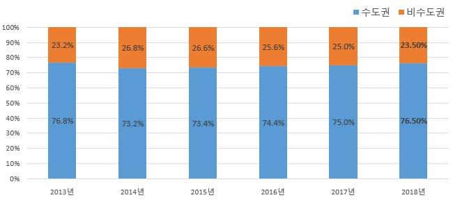 수도권/비수도권의 구인정보 등록 비율